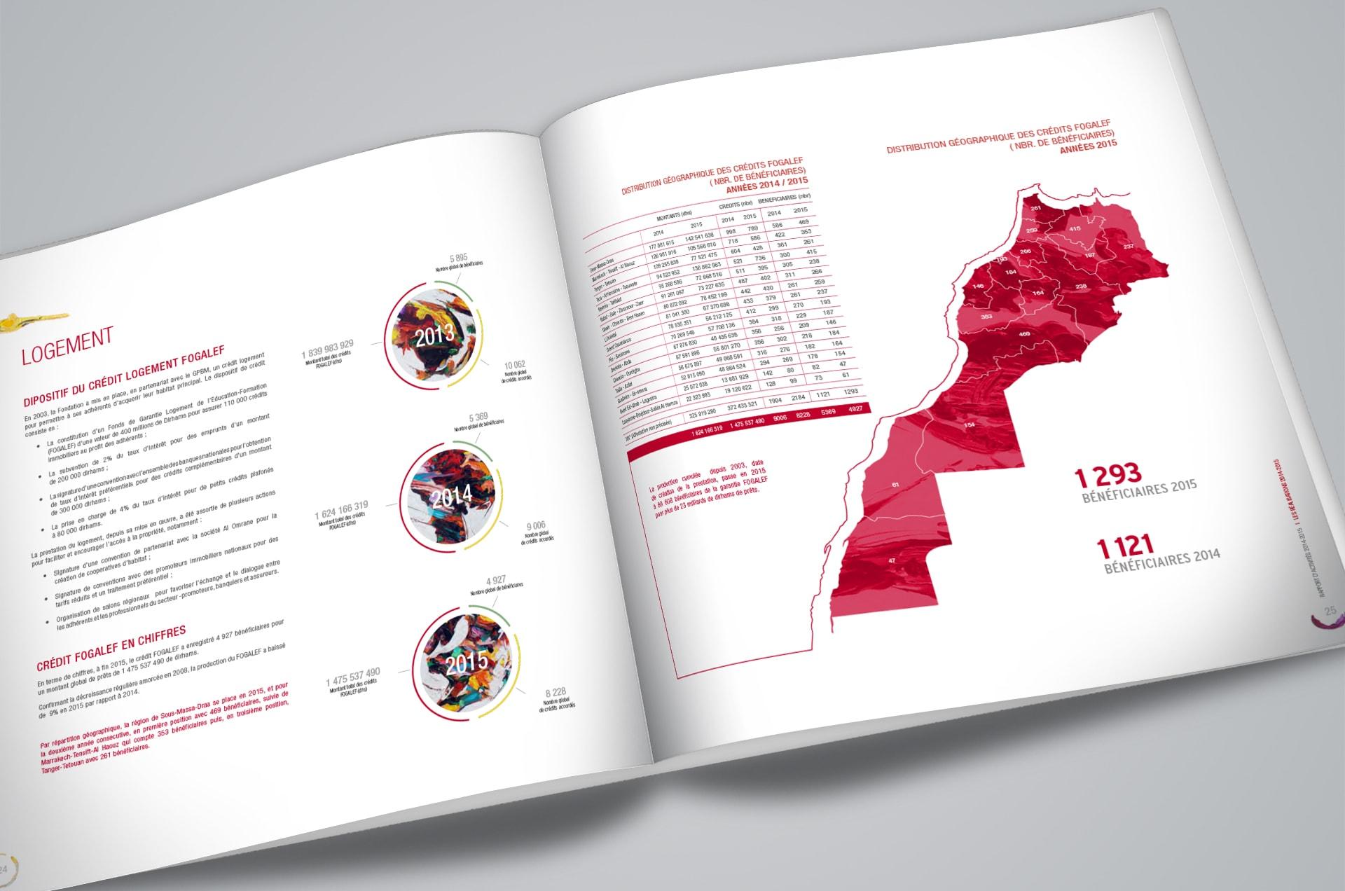 Fondation Mohammed VI de Promotion des Ouvres Sociales de l'Education Formation